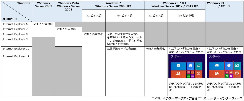 IE_Workaround_Chart